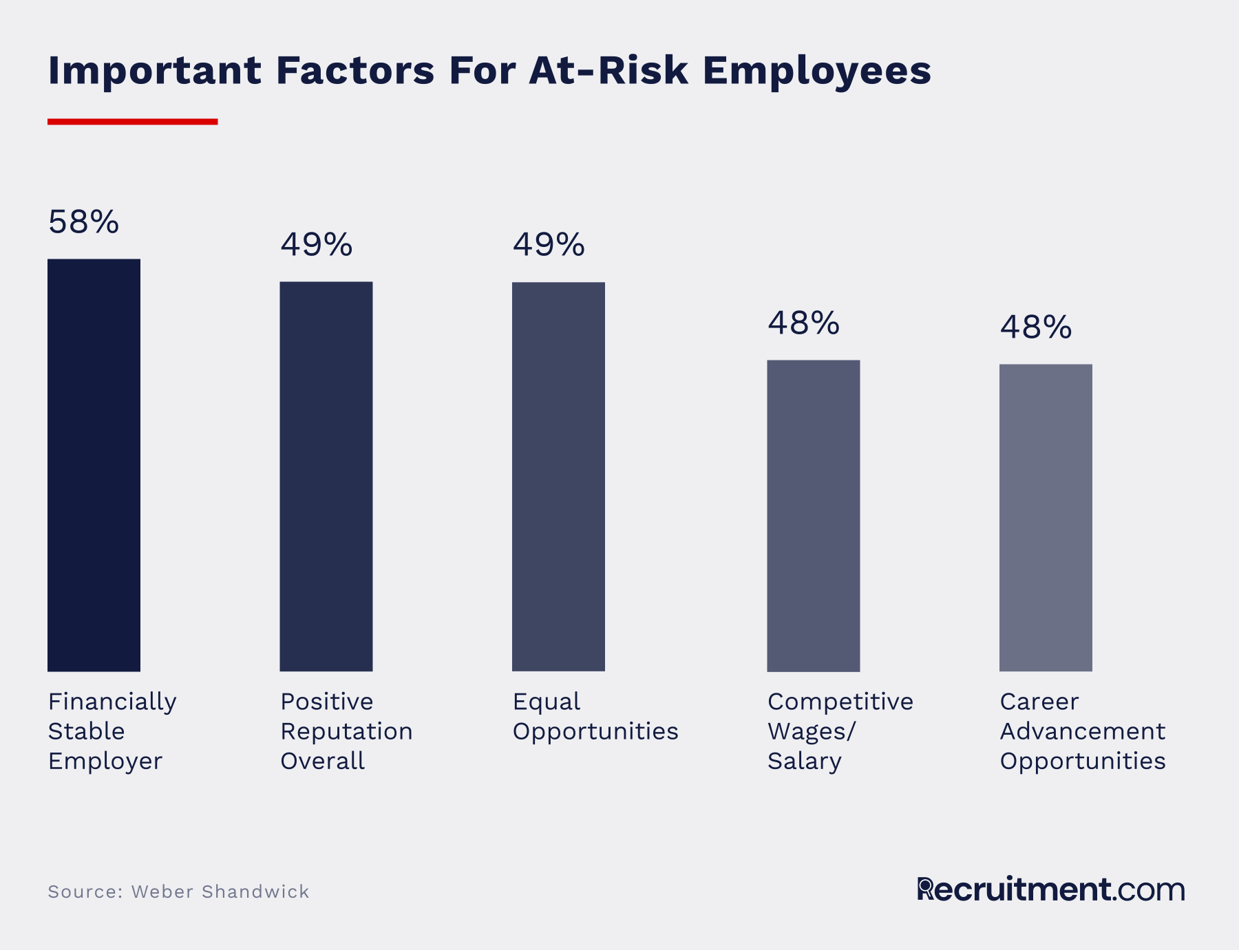 Factors for at-risk employees