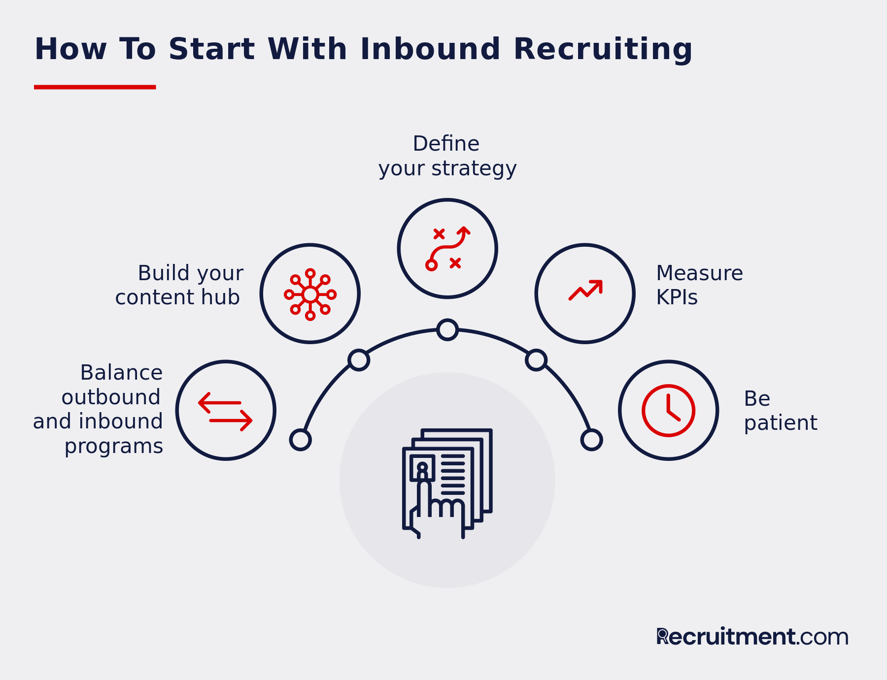 How to start with inbound recruiting
