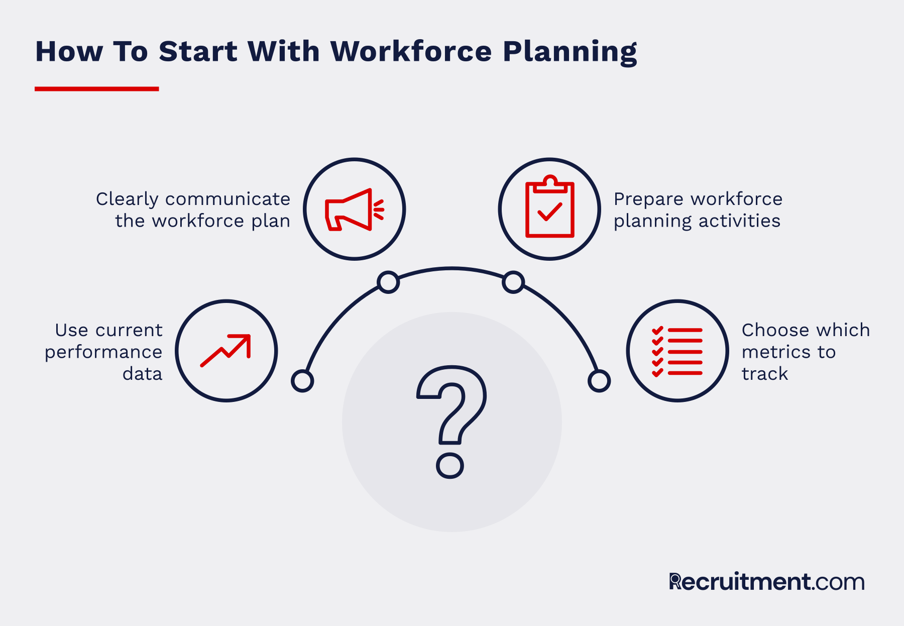 Workforce planning key questions