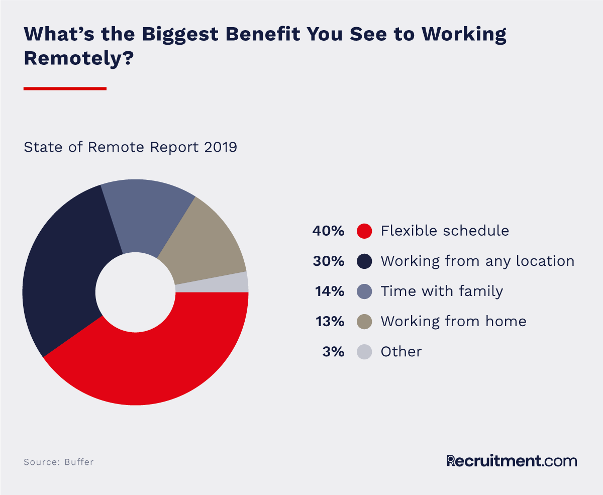 What are the benefits of working remotely?