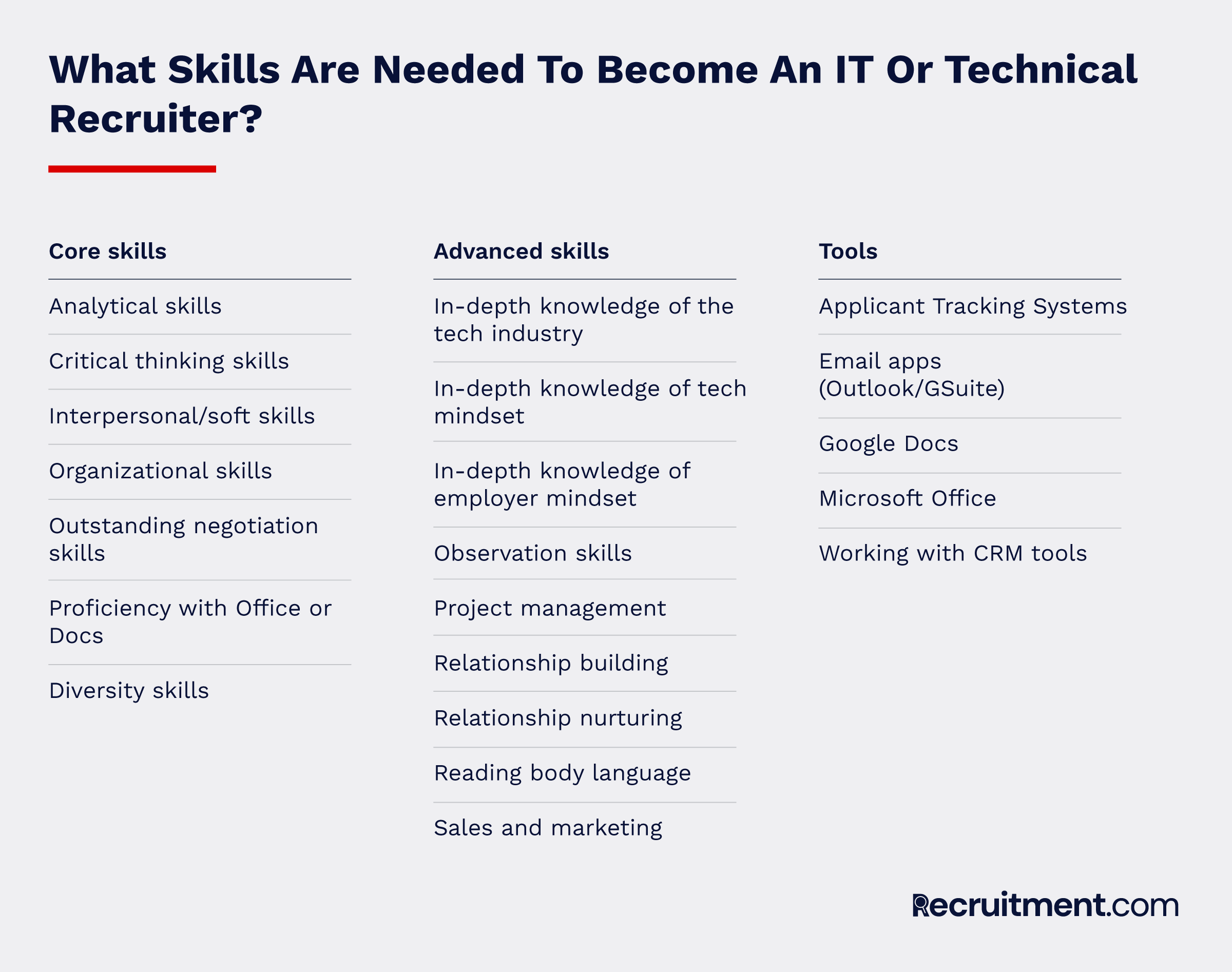 Skills needed to become an IT technical recruiter