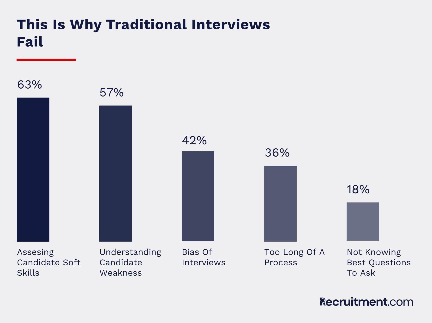 traditional interviews fail