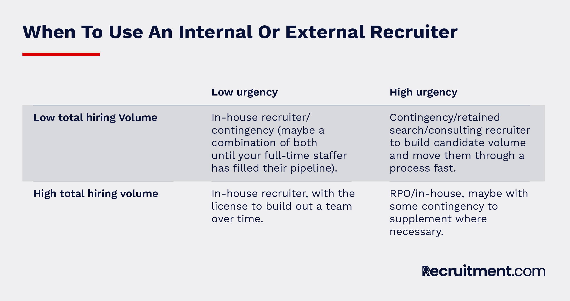 When to use an internal or external recruiter
